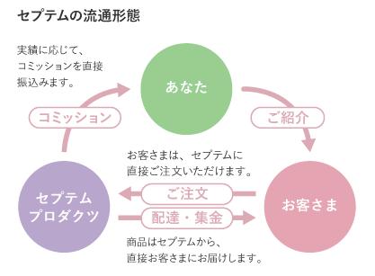 セプテムプロダクツのネットワーク・マーケティング事業