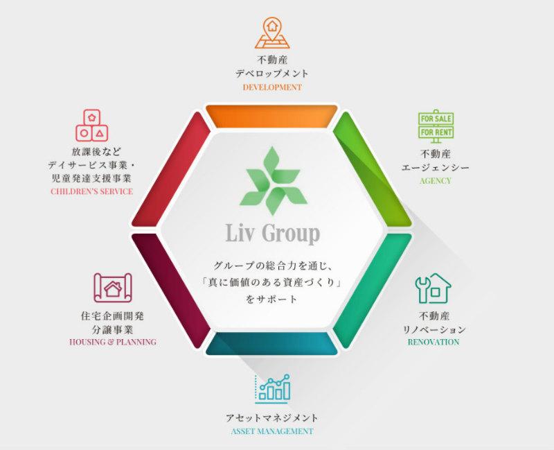 リヴグループの組織図