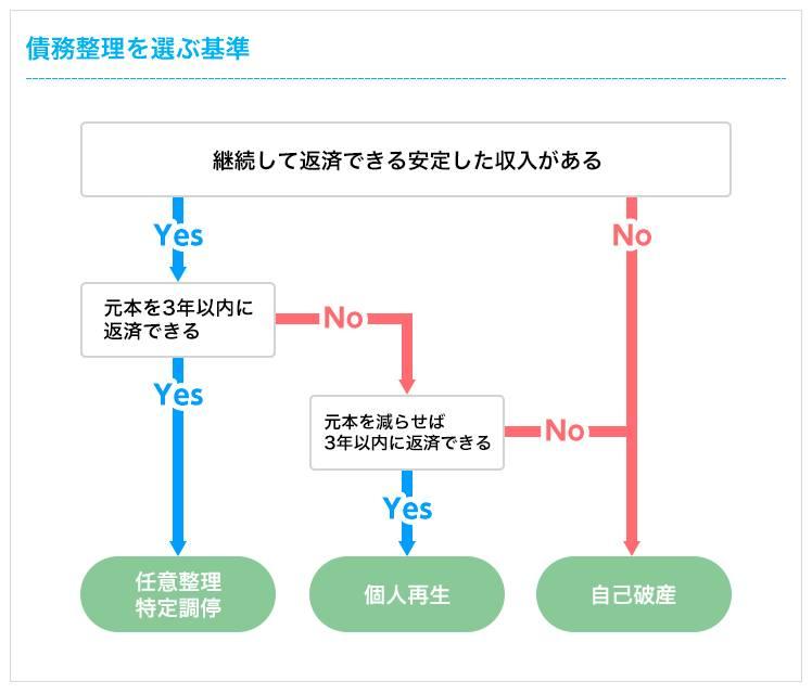 債務整理を選ぶ基準